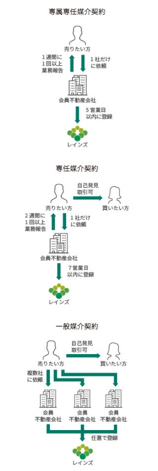 媒介契約の図